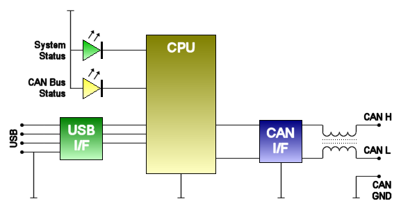 CANdo Interface Block Diagram